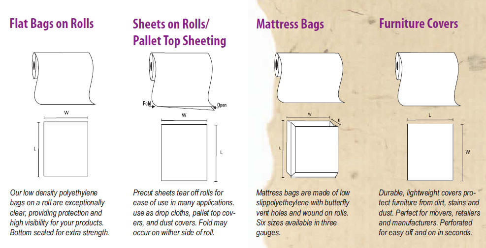 Flat Bags, Sheets, Mattress Bags, and Furniture Covers On Rolls